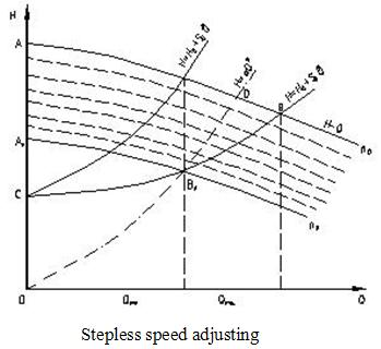 stepless speed adjusting