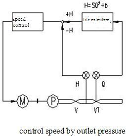 control speed by outlet pressure